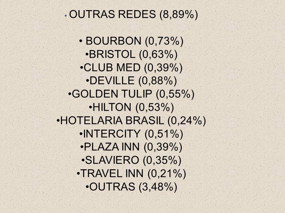 OUTRAS REDES (8,89%) BOURBON (0,73%) BRISTOL (0,63%) CLUB MED (0,39%) DEVILLE (0,88%) GOLDEN TULIP (0,55%) HILTON (0,53%) HOTELARIA BRASIL (0,24%) INTERCITY (0,51%) PLAZA INN (0,39%) SLAVIERO (0,35%) TRAVEL INN (0,21%) OUTRAS (3,48%)