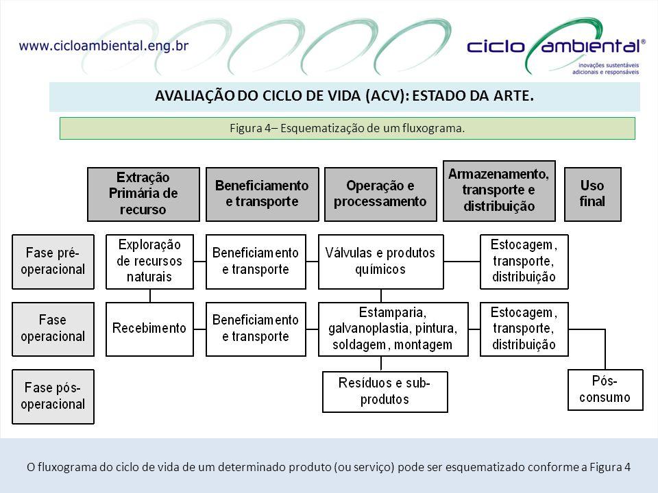 AVALIAÇÃO DO CICLO DE VIDA (ACV): ESTADO DA ARTE. 14/20 O fluxograma do ciclo de vida de um determinado produto (ou serviço) pode ser esquematizado co