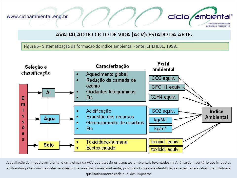 AVALIAÇÃO DO CICLO DE VIDA (ACV): ESTADO DA ARTE. 15/20 A avaliação de impacto ambiental é uma etapa da ACV que associa os aspectos ambientais levanta