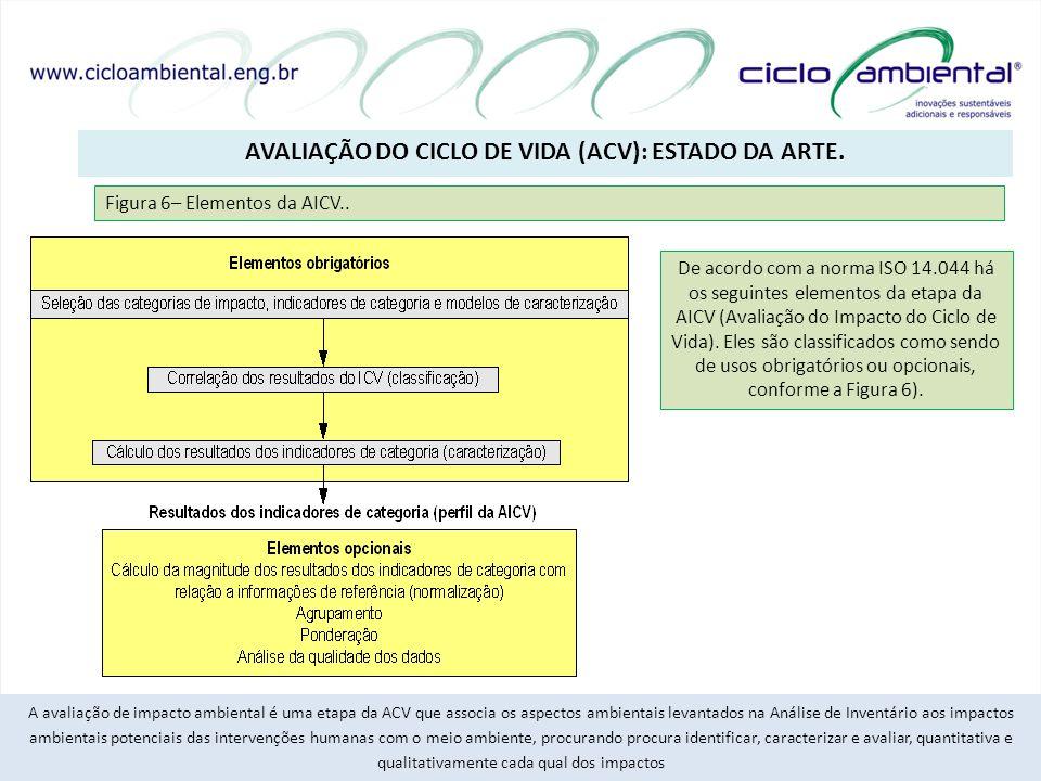 AVALIAÇÃO DO CICLO DE VIDA (ACV): ESTADO DA ARTE. 16/20 A avaliação de impacto ambiental é uma etapa da ACV que associa os aspectos ambientais levanta