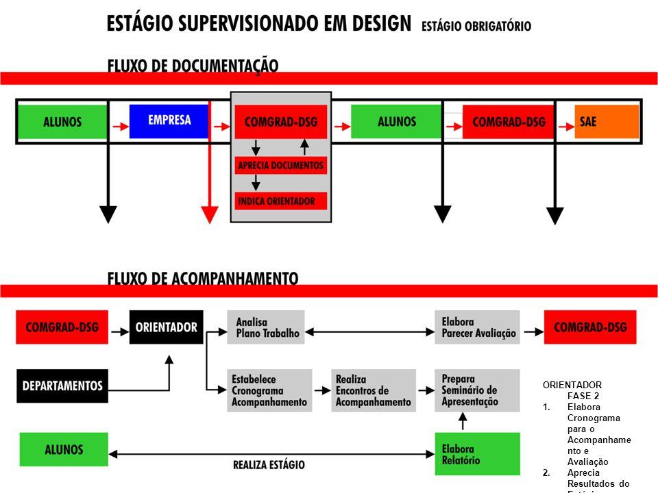 ORIENTADOR FASE 2 1.Elabora Cronograma para o Acompanhame nto e Avaliação 2.Aprecia Resultados do Estágio 3.Encaminha para COMGRAD- DSG