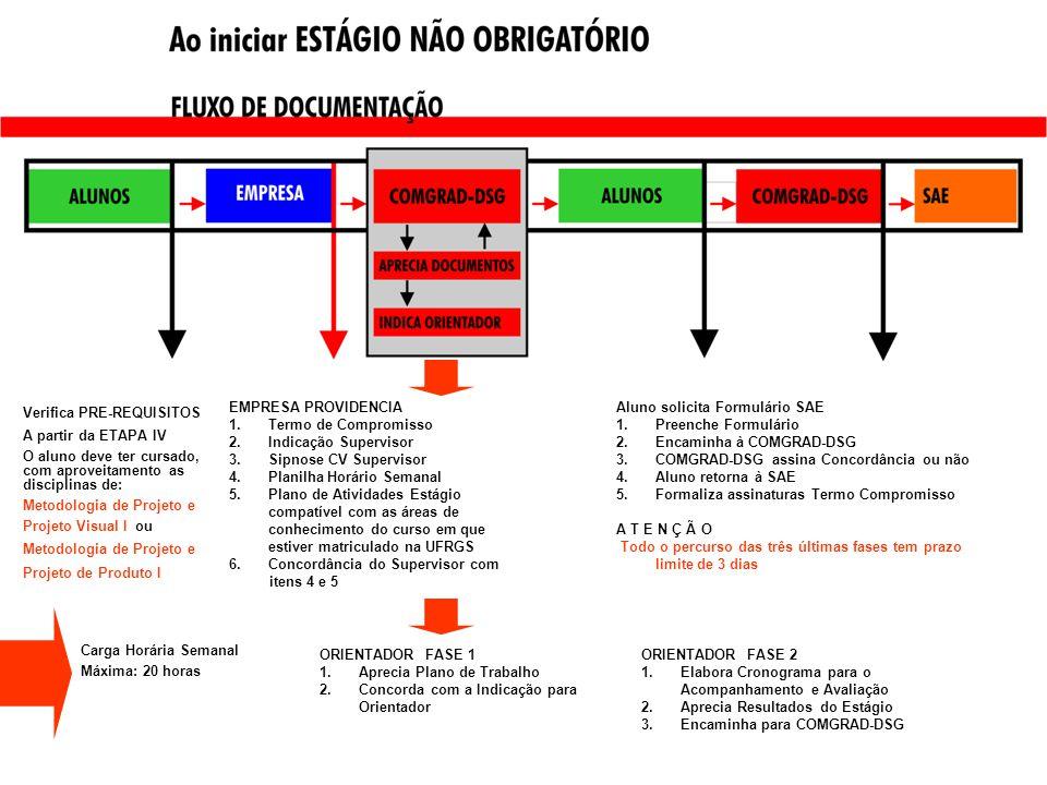 Verifica PRE-REQUISITOS A partir da ETAPA IV O aluno deve ter cursado, com aproveitamento as disciplinas de: Metodologia de Projeto e Projeto Visual I