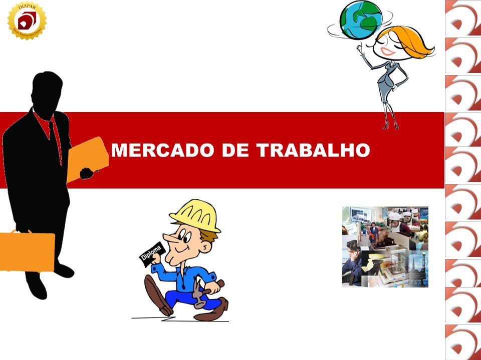 MERCADO DE TRABALHO Valores do mercado Ética Pró –atividade Comprometimento Iniciativa/ Criatividade Espírito empreendedor Organização Responsabilidade Pontualidade Respeito