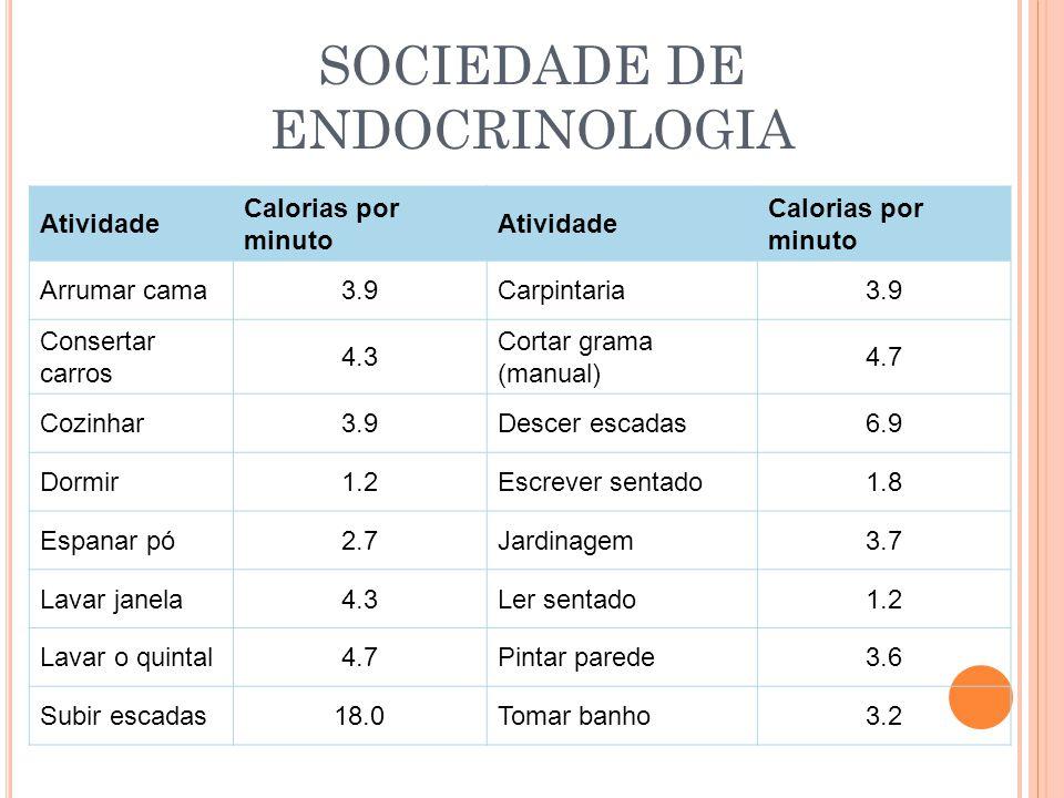 SOCIEDADE DE ENDOCRINOLOGIA Atividade Calorias por minuto Atividade Calorias por minuto Arrumar cama3.9Carpintaria3.9 Consertar carros 4.3 Cortar gram