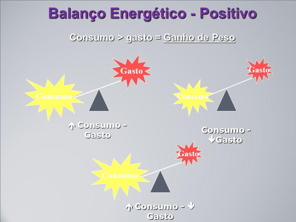 Balanço Energético - Positivo Consumo > gasto = Ganho de Peso Consumo Gasto  Consumo - Gasto Consumo Gasto  Consumo -  Gasto Consumo Gasto Consumo -  Gasto Consumo -  Gasto