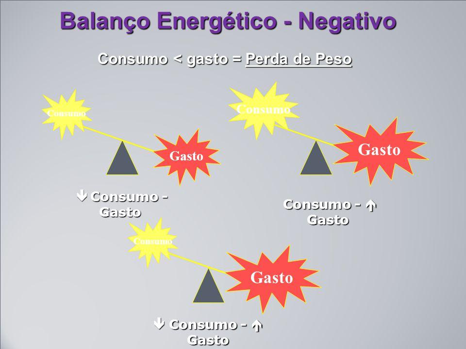 Balanço Energético - Negativo Consumo < gasto = Perda de Peso Consumo Gasto  Consumo - Gasto  Consumo - Gasto Gasto Consumo Consumo -  Gasto Consumo -  Gasto  Consumo -  Gasto Consumo Gasto