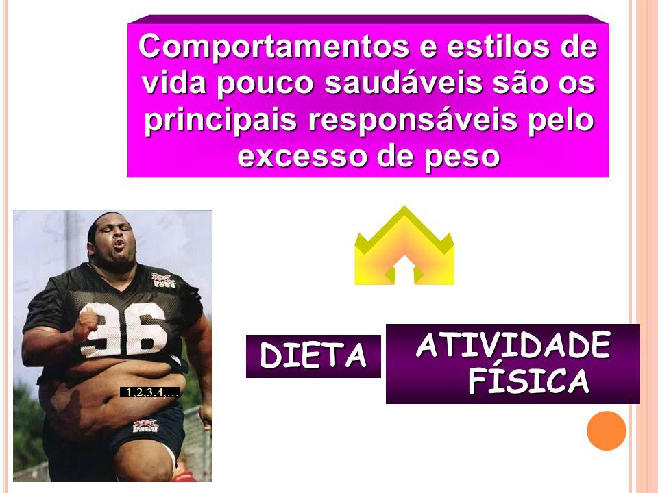 Comportamentos e estilos de vida pouco saudáveis são os principais responsáveis pelo excesso de peso DIETA ATIVIDADE FÍSICA 1,2,3,4,…
