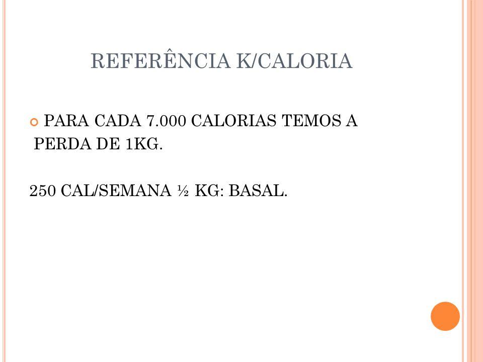 REFERÊNCIA K/CALORIA PARA CADA 7.000 CALORIAS TEMOS A PERDA DE 1KG. 250 CAL/SEMANA ½ KG: BASAL.