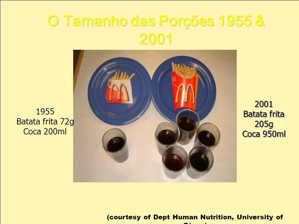 O Tamanho das Porções 1955 & 2001 1955 Batata frita 72g Coca 200ml (courtesy of Dept Human Nutrition, University of Otago) 2001 Batata frita 205g Coca