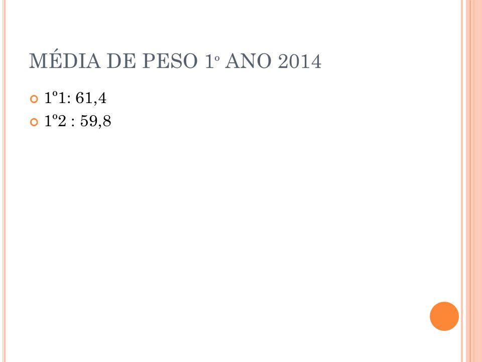 MÉDIA DE PESO 1 º ANO 2014 1º1: 61,4 1º2 : 59,8