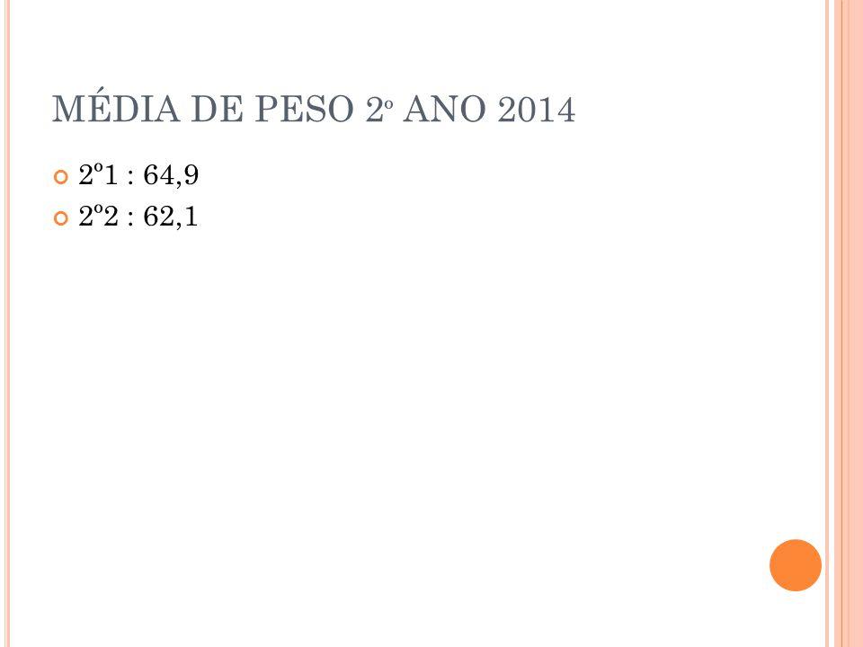 MÉDIA DE PESO 2 º ANO 2014 2º1 : 64,9 2º2 : 62,1
