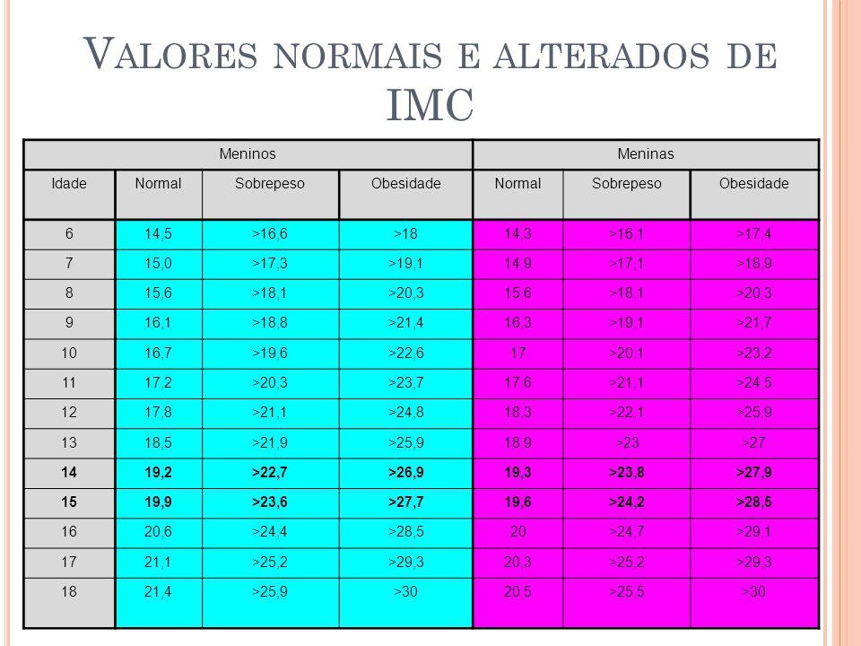 V ALORES NORMAIS E ALTERADOS DE IMC MeninosMeninas IdadeNormalSobrepesoObesidadeNormalSobrepesoObesidade 614,5>16,6>1814,3>16,1>17,4 715,0>17,3>19,114