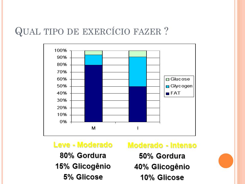 Q UAL TIPO DE EXERCÍCIO FAZER ? Leve - Moderado 80% Gordura 15% Glicogênio 5% Glicose Moderado - Intenso 50% Gordura 40% Glicogênio 10% Glicose
