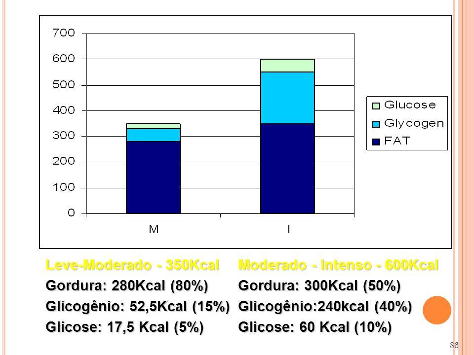 Leve-Moderado - 350Kcal Gordura: 280Kcal (80%) Glicogênio: 52,5Kcal (15%) Glicose: 17,5 Kcal (5%) Moderado - Intenso - 600Kcal Gordura: 300Kcal (50%) Glicogênio:240kcal (40%) Glicose: 60 Kcal (10%) 86