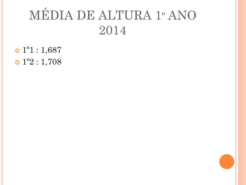 MÉDIA DE ALTURA 1 º ANO 2014 1º1 : 1,687 1º2 : 1,708