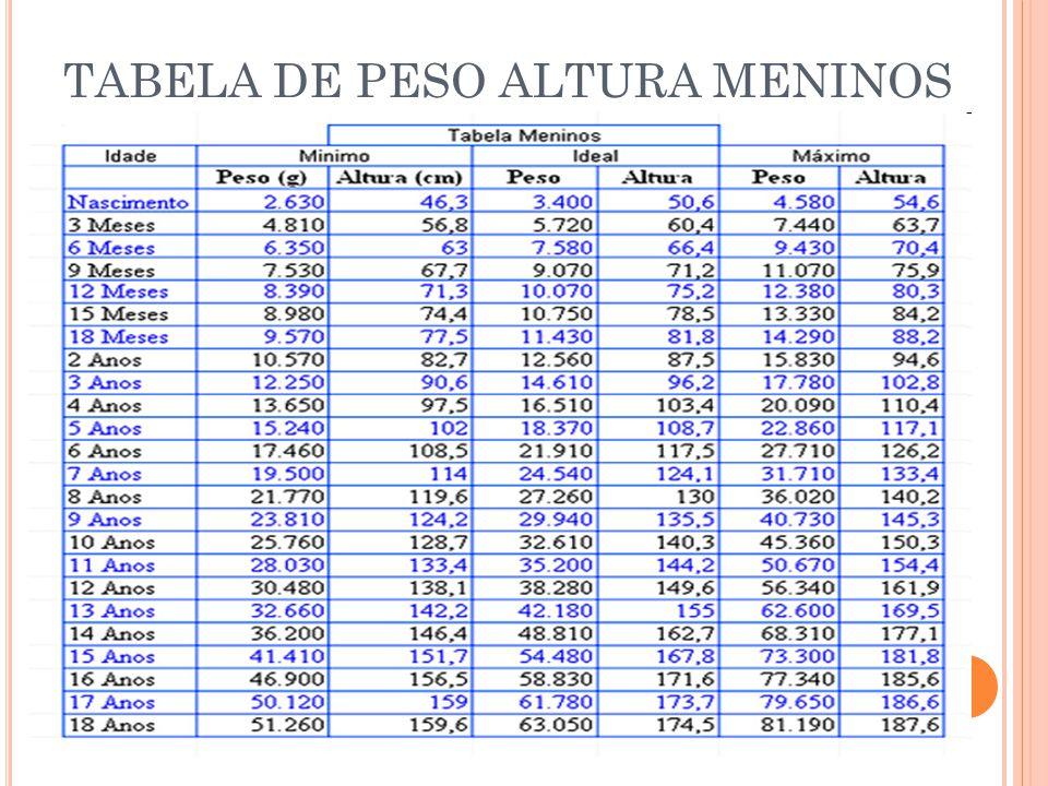 TABELA DE PESO ALTURA MENINOS