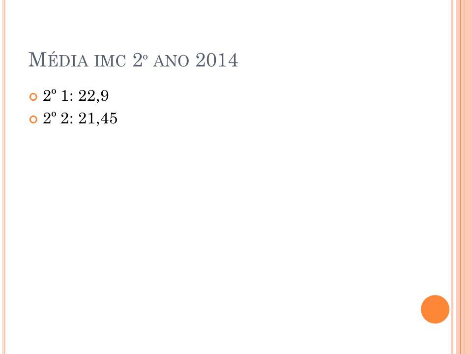 M ÉDIA IMC 2 º ANO 2014 2º 1: 22,9 2º 2: 21,45