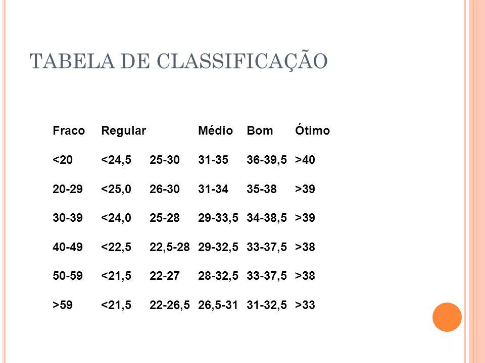 TABELA DE CLASSIFICAÇÃO Fraco Regular Médio Bom Ótimo 40 20-29 39 30-39 39 40-49 38 50-59 38 >59 33
