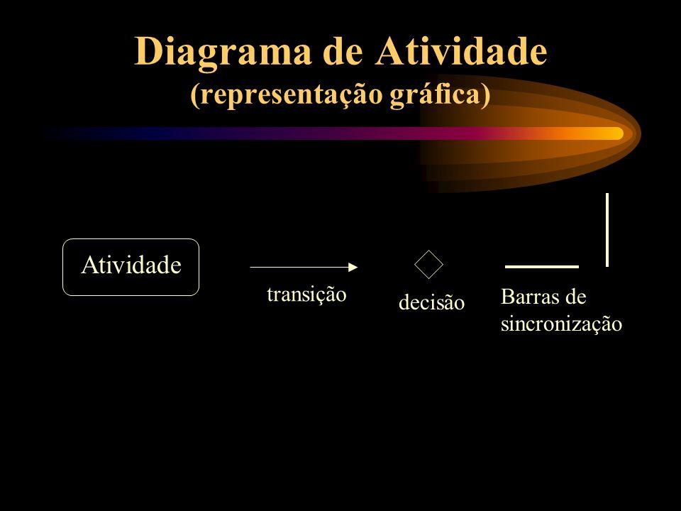 Diagrama de Atividade (representação gráfica) Atividade transição decisão Barras de sincronização