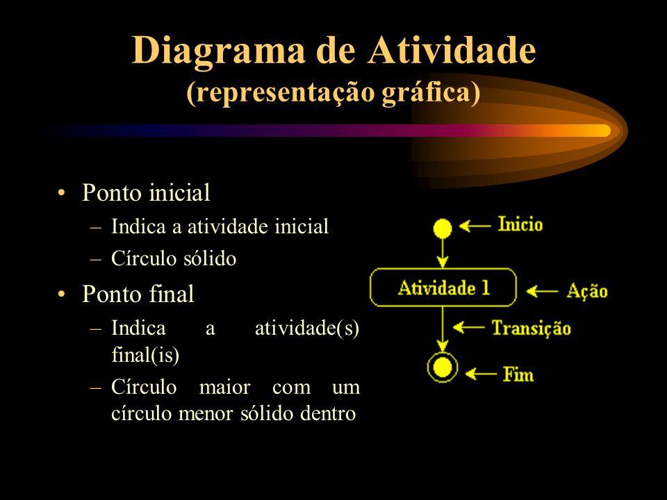 Diagrama de Atividade (representação gráfica) Ponto inicial –Indica a atividade inicial –Círculo sólido Ponto final –Indica a atividade(s) final(is) –