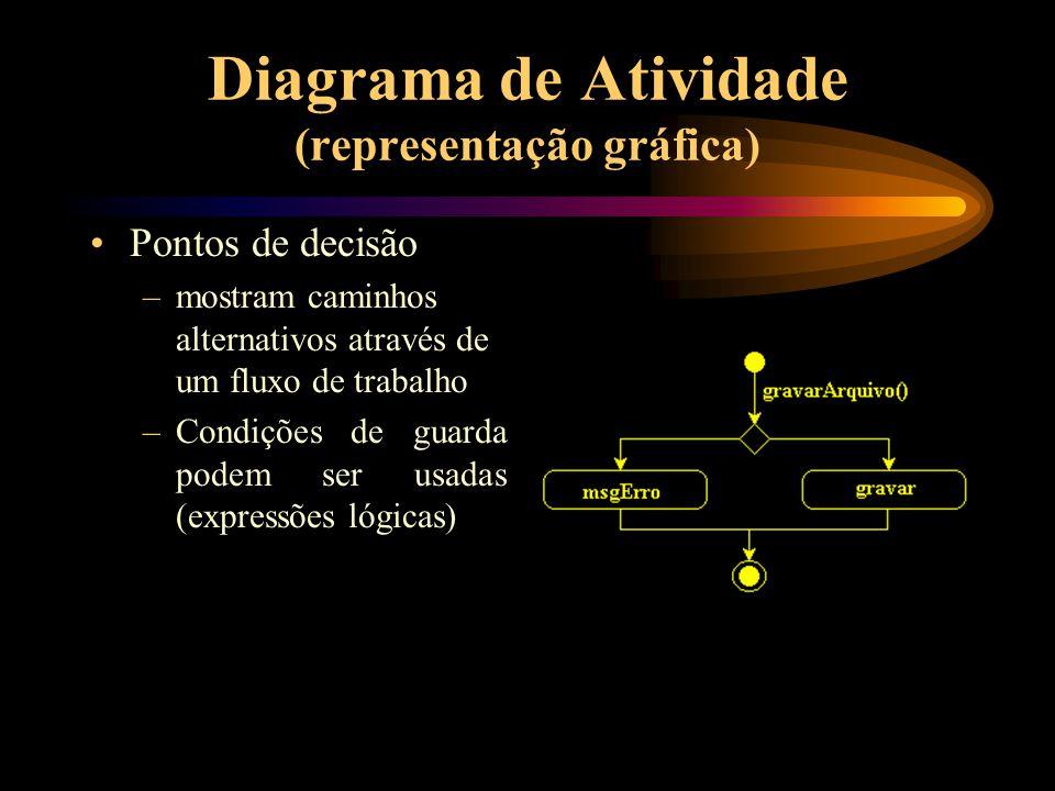Diagrama de Atividade (representação gráfica) Pontos de decisão –mostram caminhos alternativos através de um fluxo de trabalho –Condições de guarda po