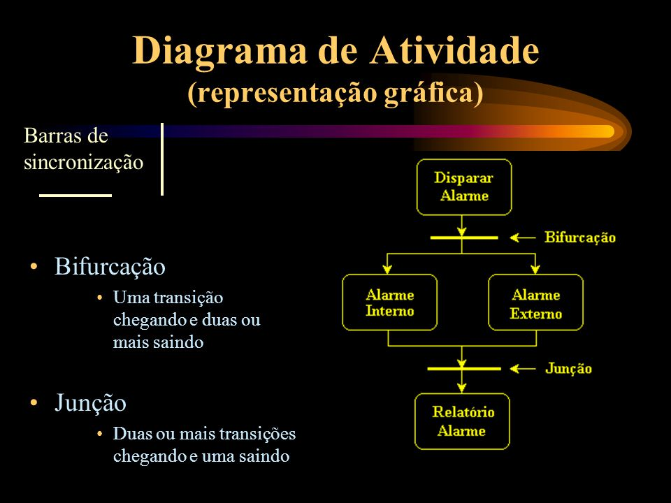 Diagrama de Atividade (representação gráfica) Bifurcação Uma transição chegando e duas ou mais saindo Junção Duas ou mais transições chegando e uma sa