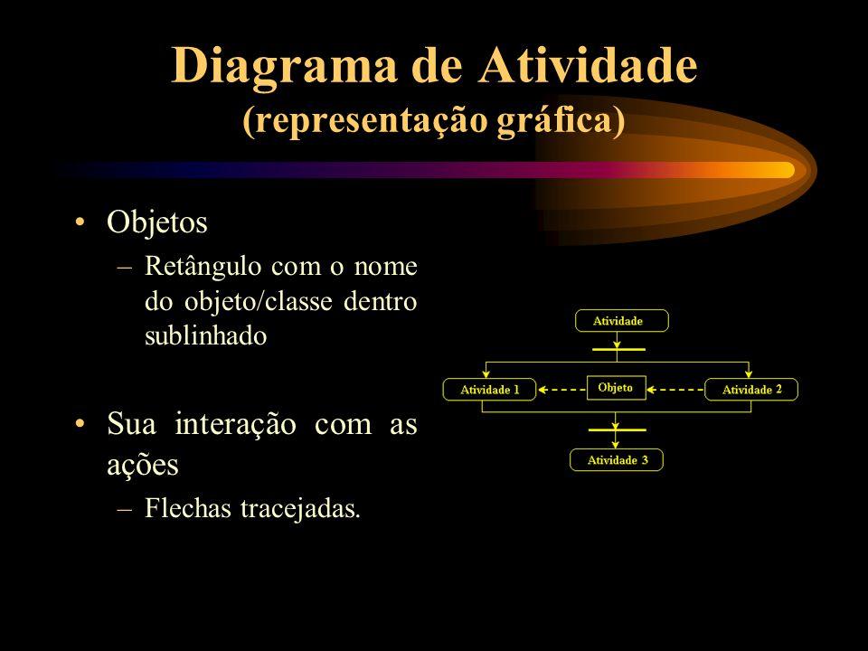 Diagrama de Atividade (representação gráfica) Objetos –Retângulo com o nome do objeto/classe dentro sublinhado Sua interação com as ações –Flechas tra