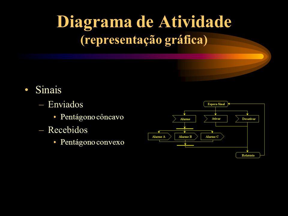 Diagrama de Atividade (representação gráfica) Sinais –Enviados Pentágono côncavo –Recebidos Pentágono convexo