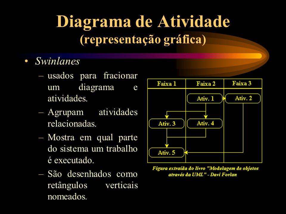 Diagrama de Atividade (representação gráfica) Swinlanes –usados para fracionar um diagrama e atividades. –Agrupam atividades relacionadas. –Mostra em