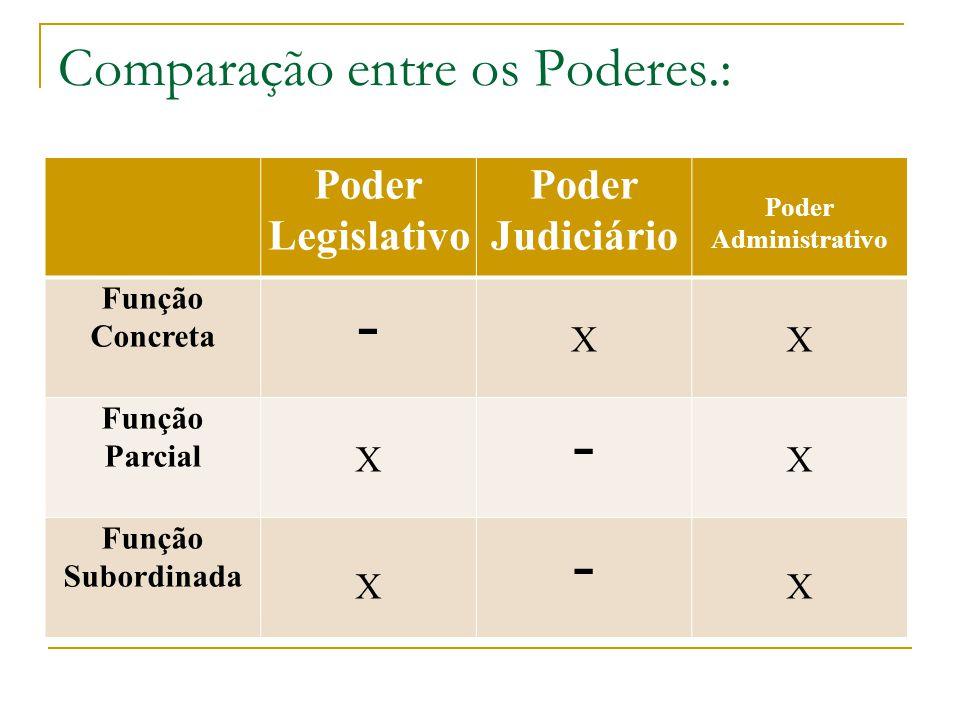 Comparação entre os Poderes.: Poder Legislativo Poder Judiciário Poder Administrativo Função Concreta - XX Função Parcial X - X Função Subordinada X -
