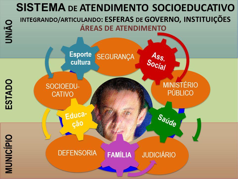UNIÃO ESTADO MUNICÍPIO SEGURANÇA MINISTÉRIO PÚBLICO JUDICIÁRIODEFENSORIA SOCIOEDU- CATIVO Saúde Esporte cultura SISTEMA DE ATENDIMENTO SOCIOEDUCATIVO INTEGRANDO/ARTICULANDO : ESFERAS DE GOVERNO, INSTITUIÇÕES ÁREAS DE ATENDIMENTO,PROGRAMAS MEIO FECHADO MEIO ABERTO FAMÍLIA