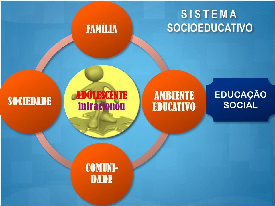 EDUCAÇÃO SOCIAL SISTEMA SOCIOEDUCATIVO