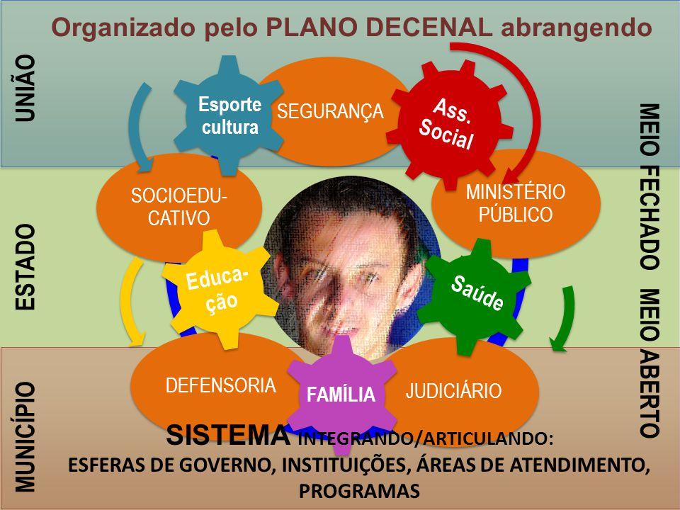 UNIÃO ESTADO MUNICÍPIO ADOLESCENT E SEGURANÇA MIISTÉRIO PÚBLICO JUDICIÁRIODEFENSORIA SOCIOEDU- CATIVO Ass.