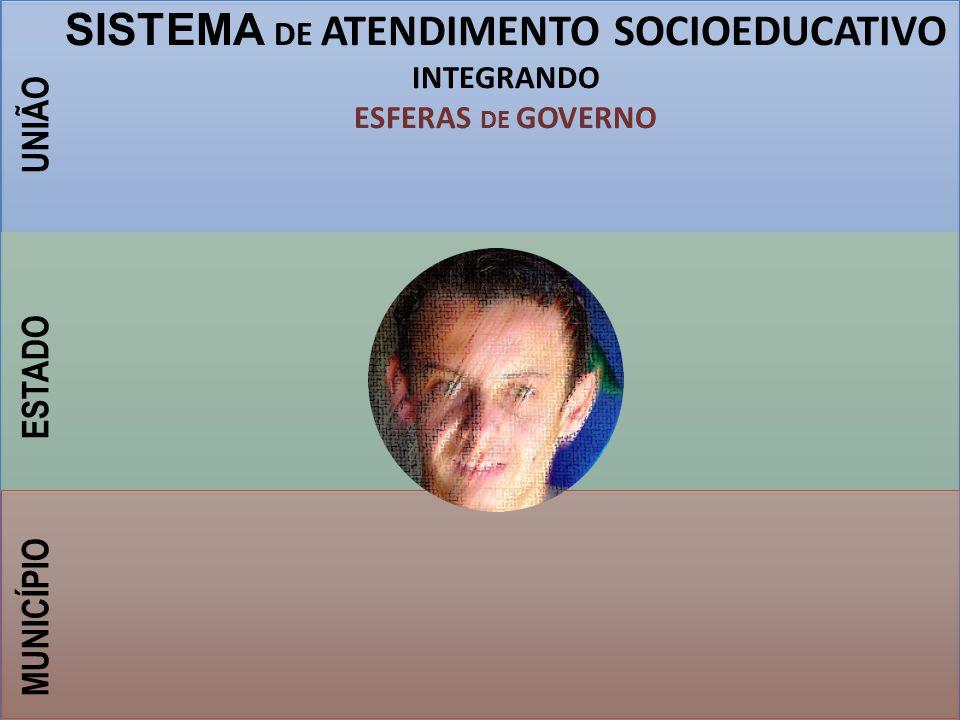 UNIÃO ESTADO MUNICÍPIO ADOLESCEN TE SEGURANÇA MINISTÉRIO PÚBLICO JUDICIÁRIODEFENSORIA SOCIOEDU- CATIVO SISTEMA DE ATENDIMENTO SOCIOEDUCATIVO INTEGRANDO/ARTICULANDO : ESFERAS DE GOVERNO INSTITUIÇÕES