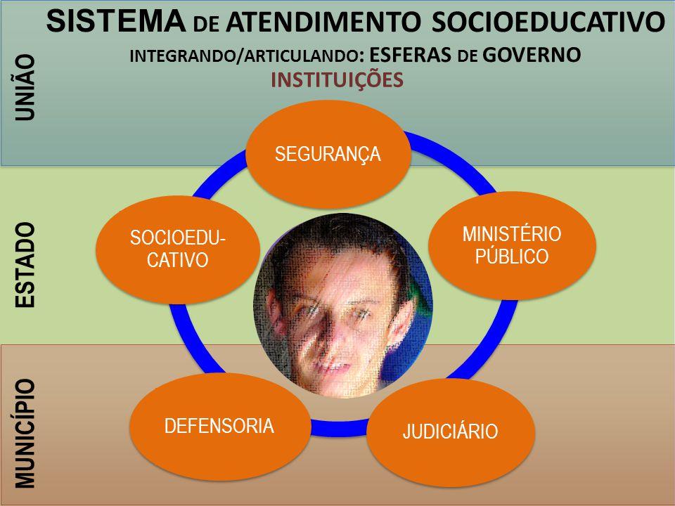 UNIÃO ESTADO MUNICÍPIO SEGURANÇA MINISTÉRIO PÚBLICO JUDICIÁRIODEFENSORIA SOCIOEDU- CATIVO SISTEMA DE ATENDIMENTO SOCIOEDUCATIVO INTEGRANDO/ARTICULANDO : ESFERAS DE GOVERNO, INSTITUIÇÕES ÁREAS DE ATENDIMENTO Saúde Esporte cultura FAMÍLIA