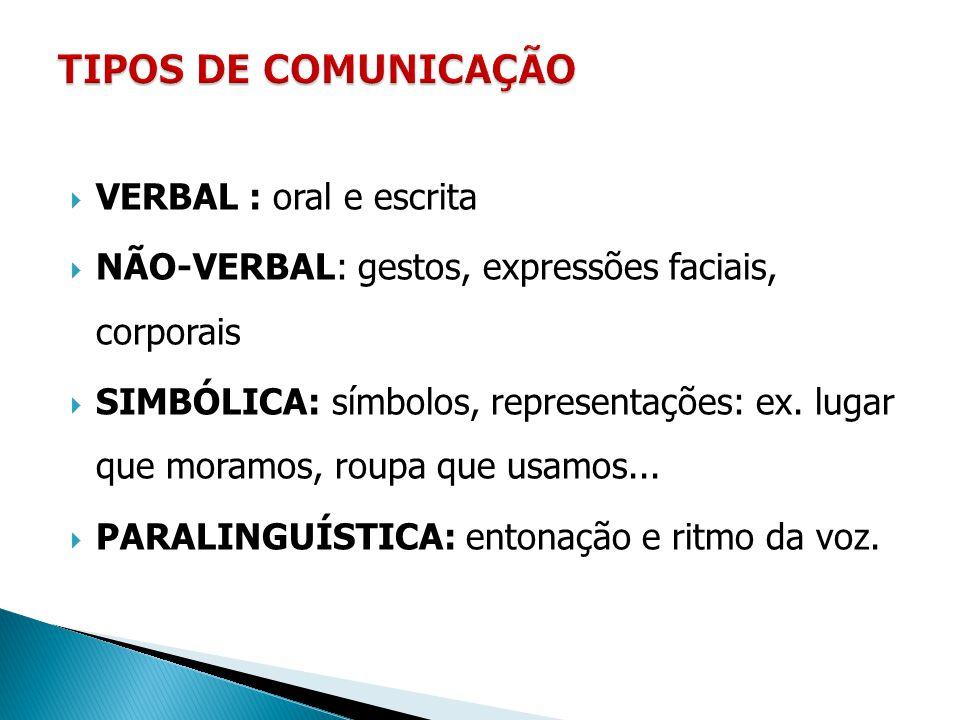  VERBAL : oral e escrita  NÃO-VERBAL: gestos, expressões faciais, corporais  SIMBÓLICA: símbolos, representações: ex. lugar que moramos, roupa que