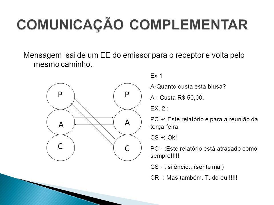 Mensagem sai de um EE do emissor para o receptor e volta pelo mesmo caminho. P A C P A C Ex 1 A-Quanto custa esta blusa? A- Custa R$ 50,00. EX. 2 : PC