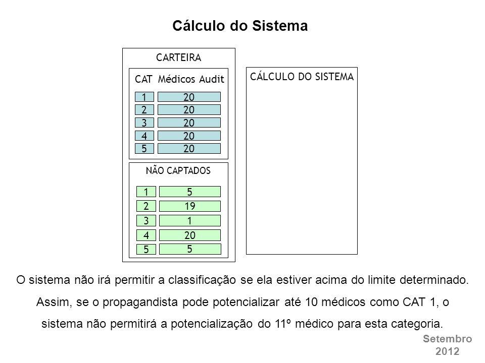 Setembro 2012 CARTEIRA 20 1 2 3 4 5 51 19 21320 4 5 5 NÃO CAPTADOS CÁLCULO DO SISTEMA CAT Médicos Audit Cálculo do Sistema O sistema não irá permitir
