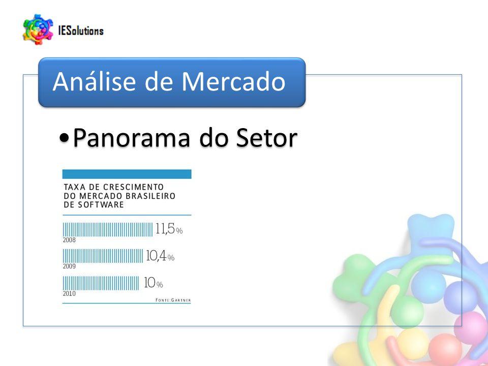 Panorama do Setor Análise de Mercado