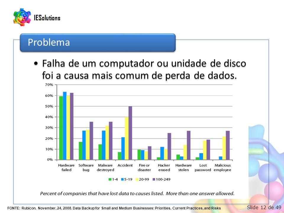 Slide 12 de 49 Falha de um computador ou unidade de disco foi a causa mais comum de perda de dados. Problema FONTE: Rubicon. November, 24, 2008. Data