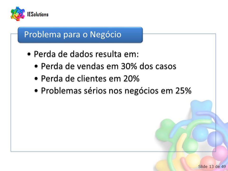 Slide 13 de 49 Perda de dados resulta em: Perda de vendas em 30% dos casos Perda de clientes em 20% Problemas sérios nos negócios em 25% Problema para o Negócio