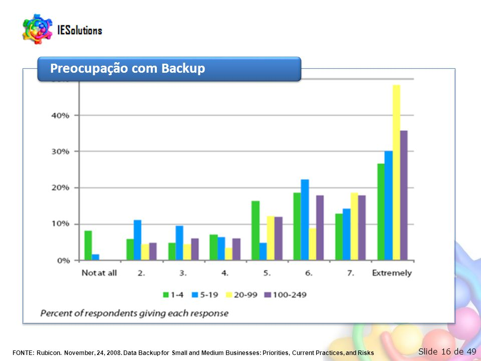 Slide 16 de 49 Preocupação com Backup FONTE: Rubicon. November, 24, 2008. Data Backup for Small and Medium Businesses: Priorities, Current Practices,