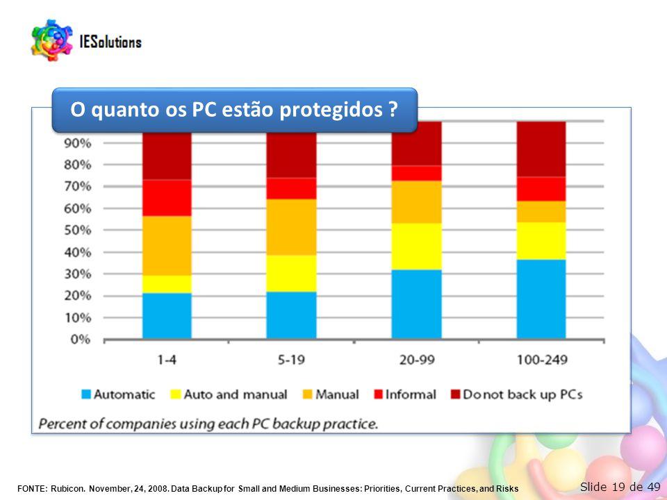 Slide 19 de 49 O quanto os PC estão protegidos ? FONTE: Rubicon. November, 24, 2008. Data Backup for Small and Medium Businesses: Priorities, Current
