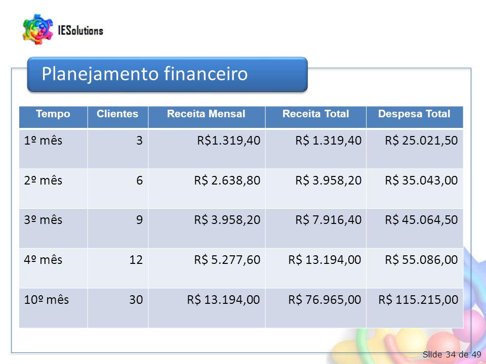 Slide 34 de 49 Planejamento financeiro TempoClientesReceita MensalReceita TotalDespesa Total 1º mês3R$1.319,40 R$ 25.021,50 2º mês6R$ 2.638,80R$ 3.958