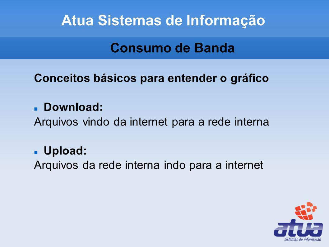 Consumo de Banda Conceitos básicos para entender o gráfico Download: Arquivos vindo da internet para a rede interna Upload: Arquivos da rede interna indo para a internet Atua Sistemas de Informação