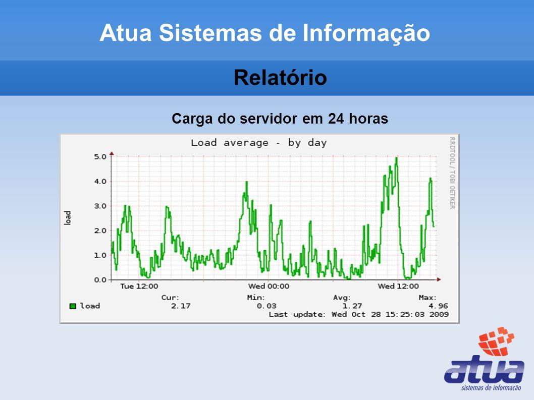Relatório Carga do servidor em 24 horas Atua Sistemas de Informação