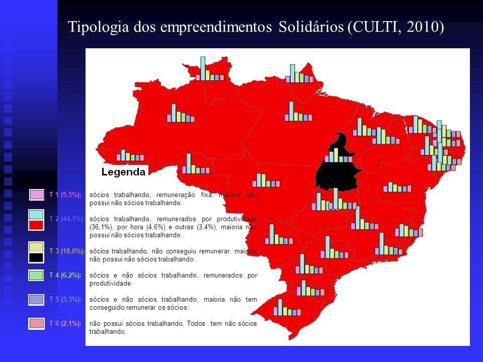 Tipologia dos empreendimentos Solidários (CULTI, 2010) T 1 (5,5%): sócios trabalhando, remuneração fixa, maioria não possui não sócios trabalhando. T