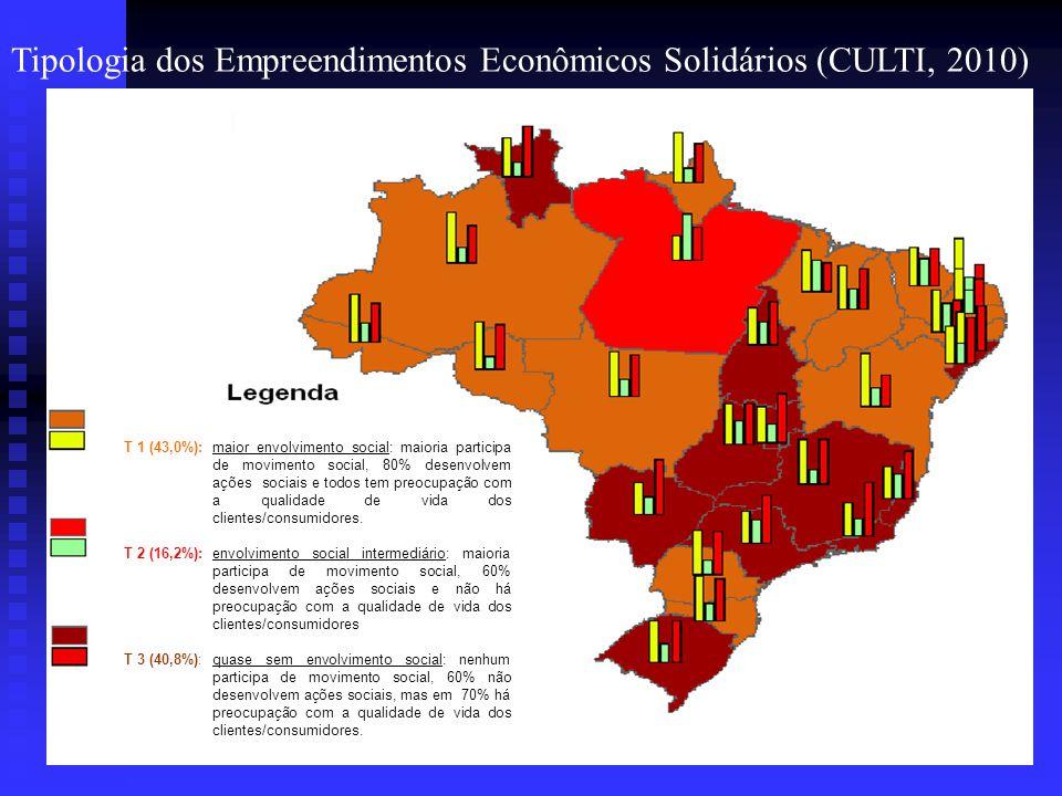 Tipologia dos Empreendimentos Econômicos Solidários (CULTI, 2010) Aspecto: Sócio-Político T 1 (43,0%): maior envolvimento social: maioria participa de
