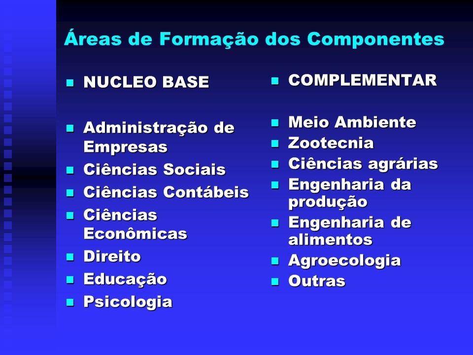 Áreas de Formação dos Componentes NUCLEO BASE NUCLEO BASE Administração de Empresas Administração de Empresas Ciências Sociais Ciências Sociais Ciênci