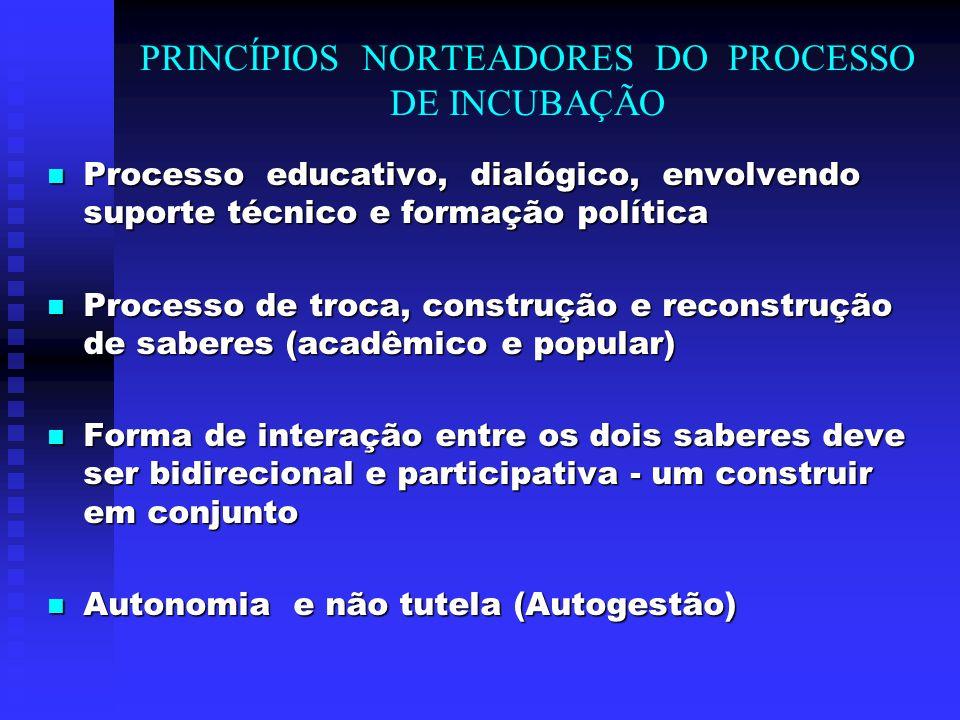 PRINCÍPIOS NORTEADORES DO PROCESSO DE INCUBAÇÃO Processo educativo, dialógico, envolvendo suporte técnico e formação política Processo educativo, dial